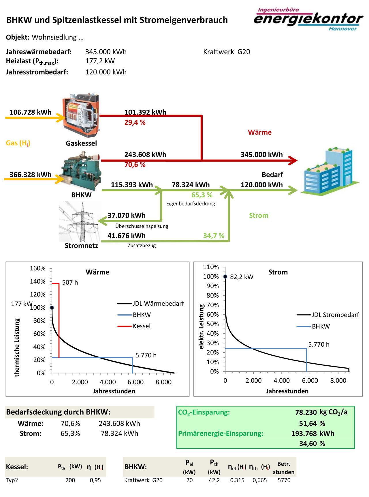 Energiekontor Hannover Wirtschaftlicheitsrechnung